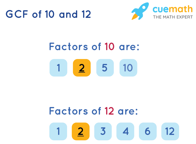 GCF of 10 and 12 by Listing Common Factors