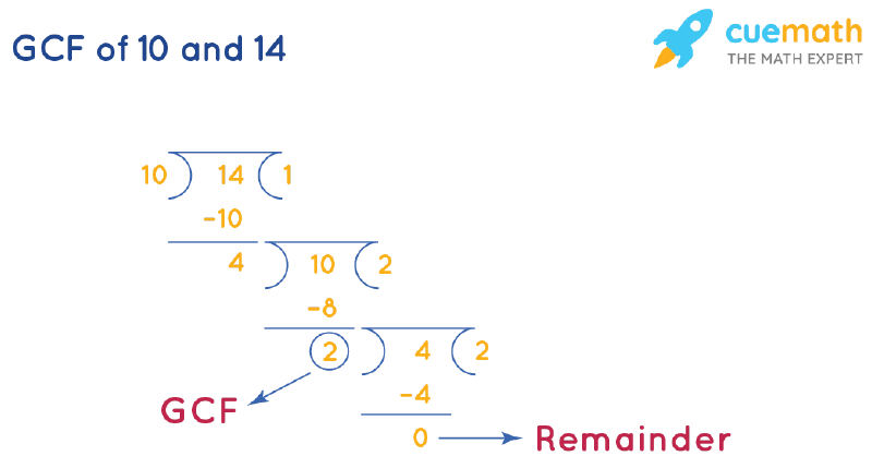 GCF of 10 and 14 by Long Division