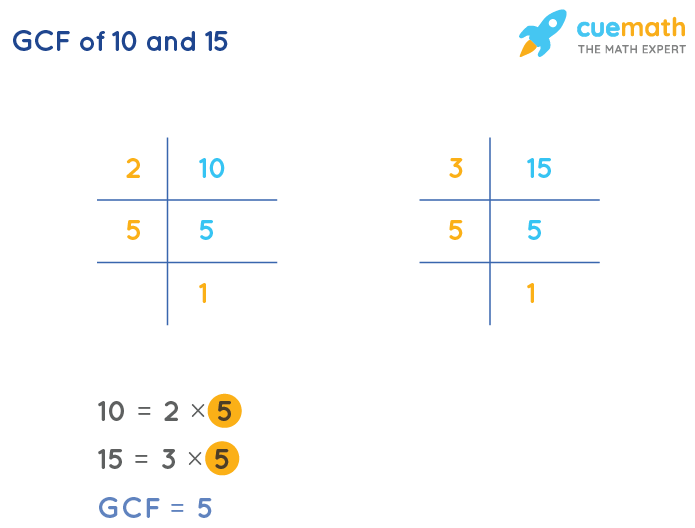 GCF of 10 and 15 by Prime Factorization