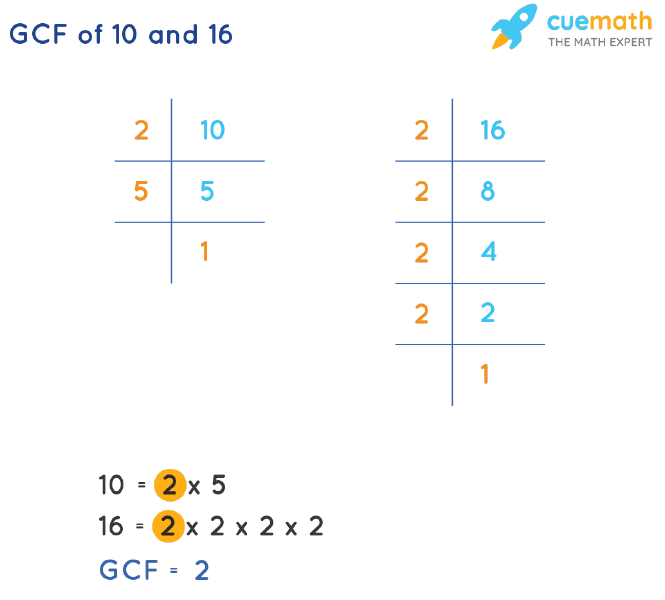 GCF of 10 and 16 by Prime Factorization