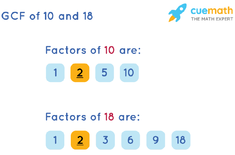 GCF of 10 and 18 by Listing Common Factors