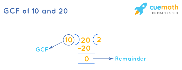 GCF of 10 and 20 by Long Division