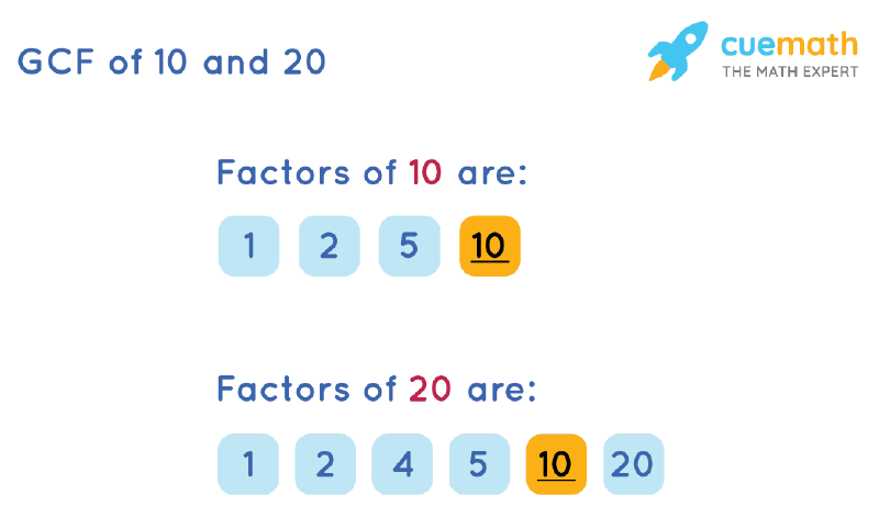 GCF of 10 and 20 by Listing Common Factors