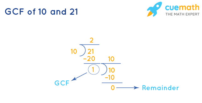 GCF of 10 and 21 by Long Division
