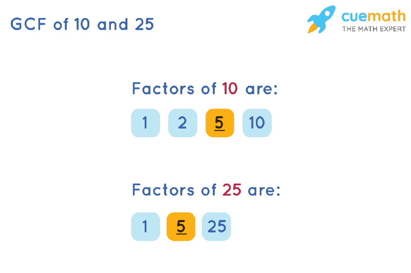 GCF of 10 and 25 by Listing Common Factors
