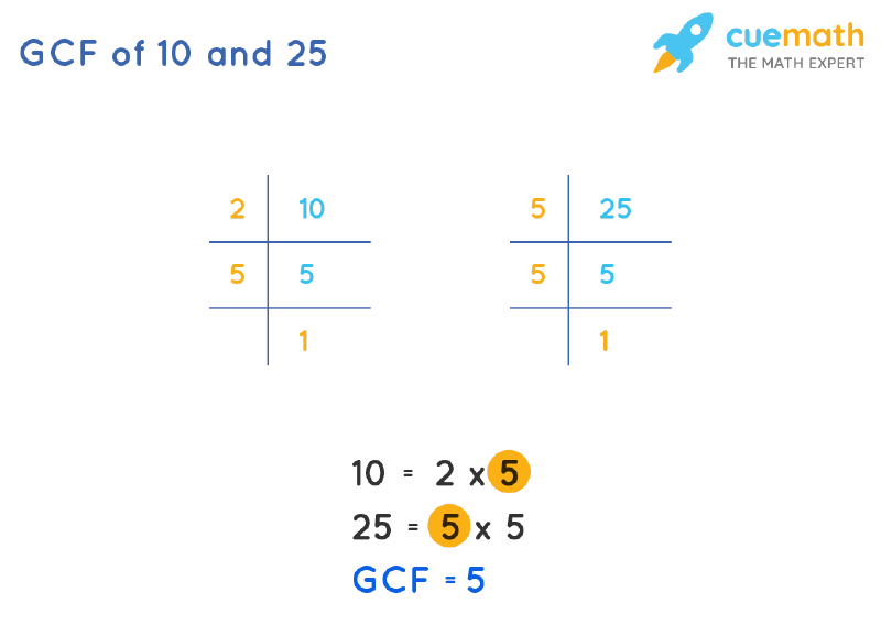 GCF of 10 and 25 by Prime Factorization