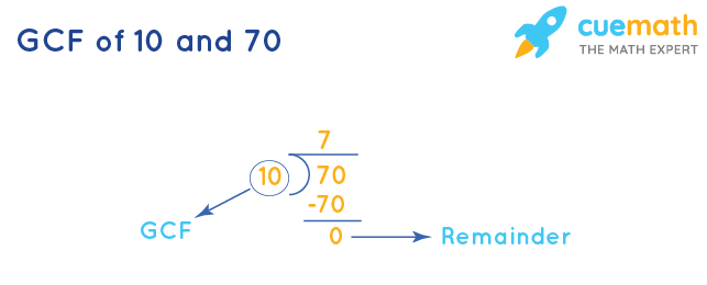 GCF of 10 and 70 by Long Division