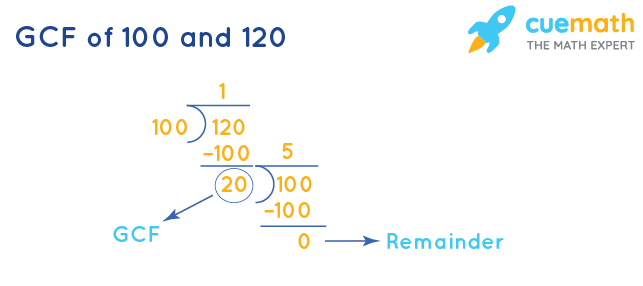 GCF of 100 and 120 by Long Division