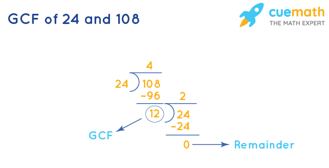 GCF of 108 and 24 by Long Division