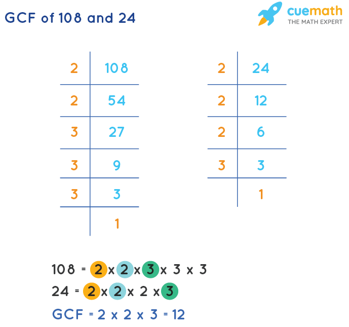 GCF of 108 and 24 by Prime Factorization