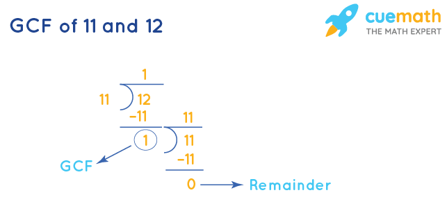 GCF of 11 and 12 by Long Division