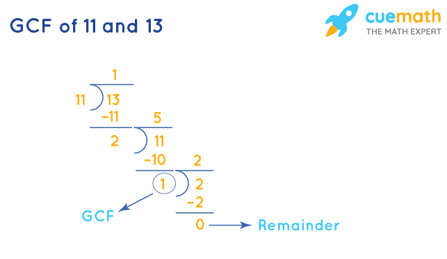 GCF of 11 and 13 by Long Division