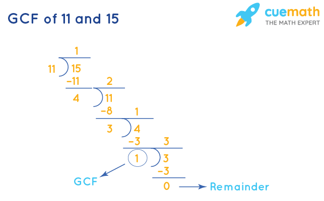 GCF of 11 and 15 by Long Division