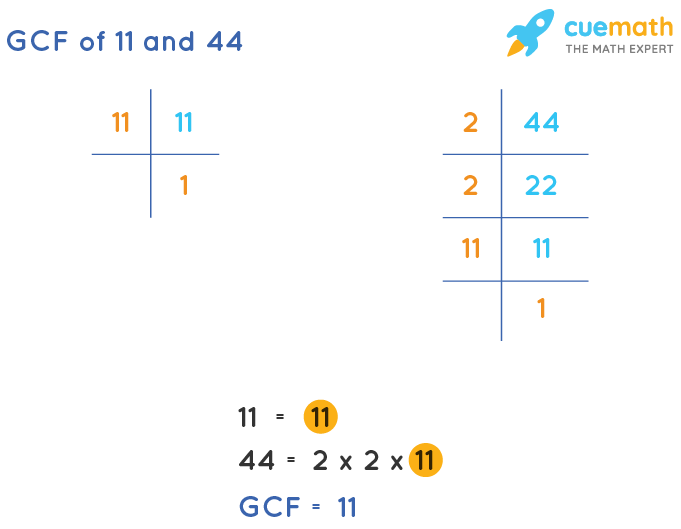 GCF of 11 and 44 by Prime Factorization