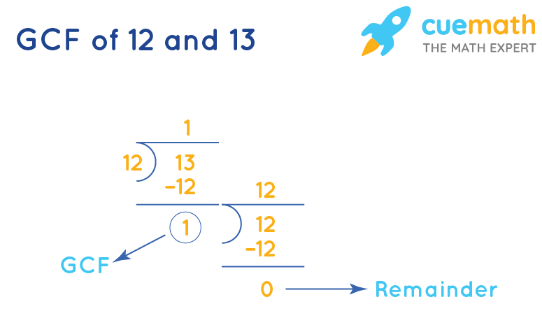 GCF of 12 and 13 by Long Division