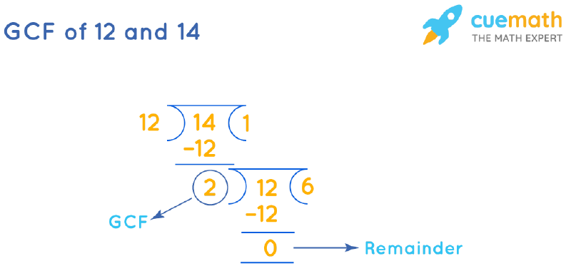 GCF of 12 and 14 by Long Division