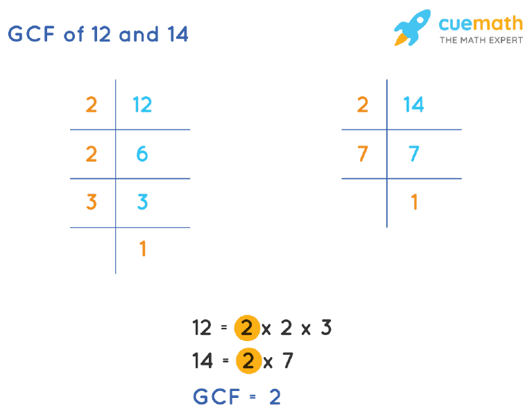 GCF of 12 and 14 by Prime Factorization