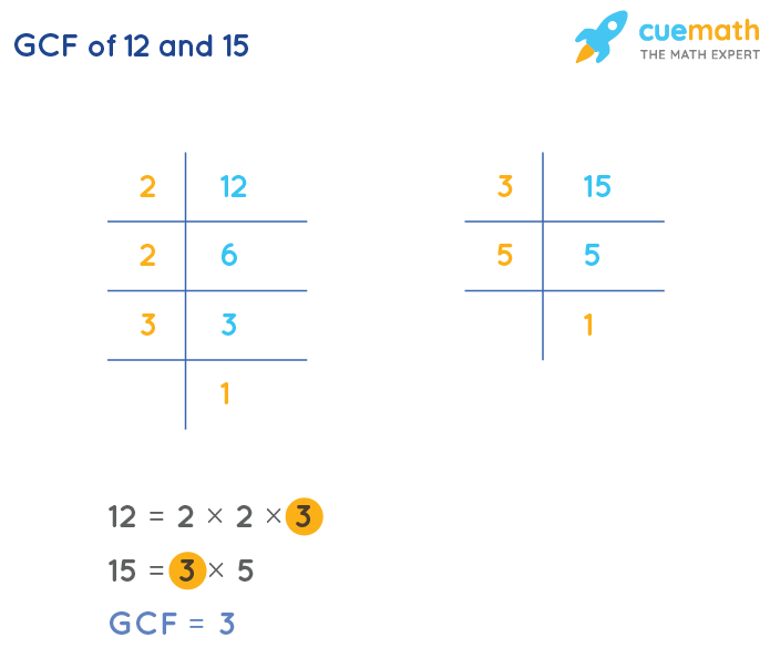 GCF of 12 and 15 by Prime Factorization