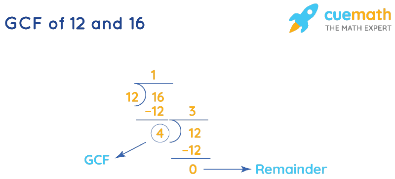 GCF of 12 and 16 by Long Division