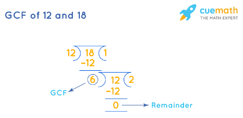 GCF of 12 and 18 by Long Division