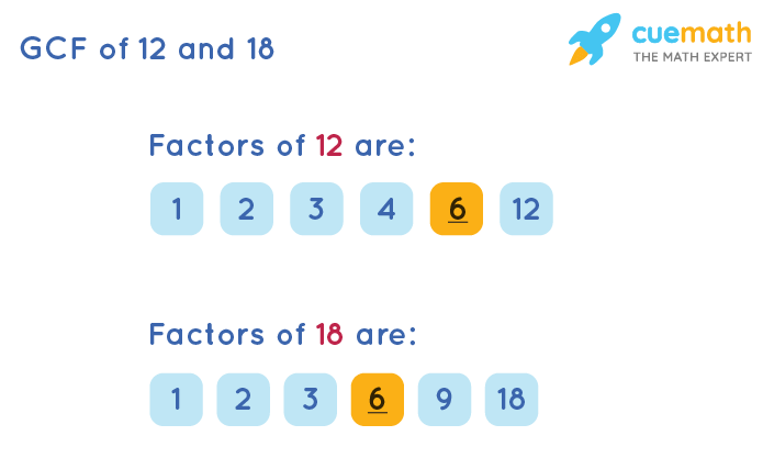 GCF of 12 and 18 by Listing Common Factors
