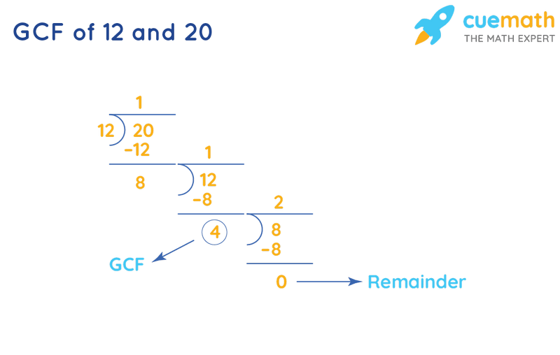 GCF of 12 and 20 by Long Division