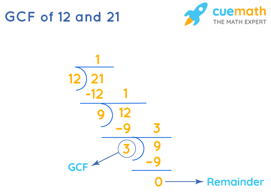 GCF of 12 and 21 by Long Division