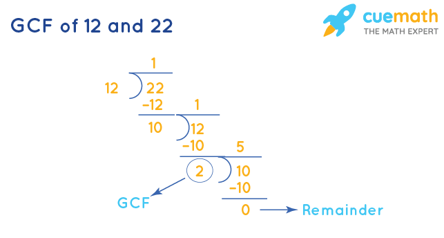 GCF of 12 and 22 by Long Division