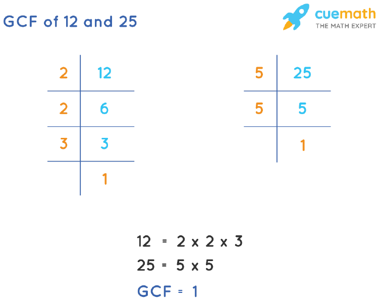 GCF of 12 and 25 by Prime Factorization