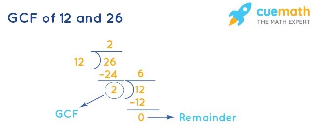 GCF of 12 and 26 by Long Division