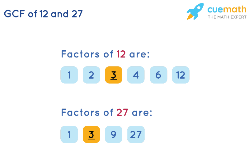 GCF of 12 and 27 by Listing Common Factors