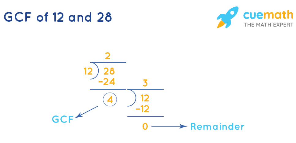 GCF of 12 and 28 by Long Division