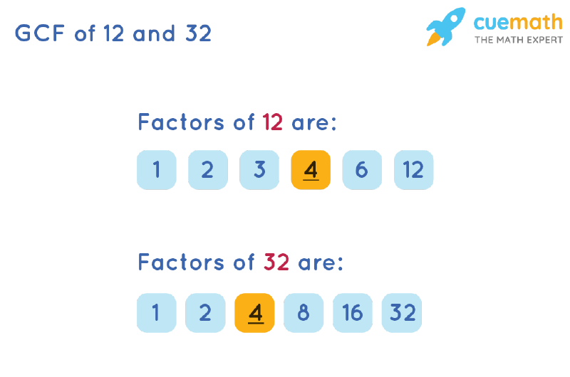 GCF of 12 and 32 by Listing Common Factors