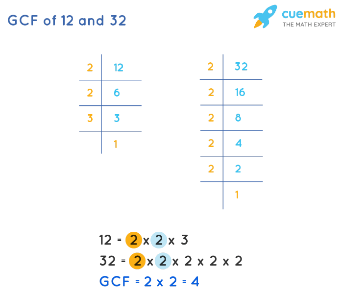 GCF of 12 and 32 by Prime Factorization