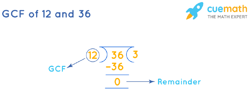 GCF of 12 and 36 by Long Division