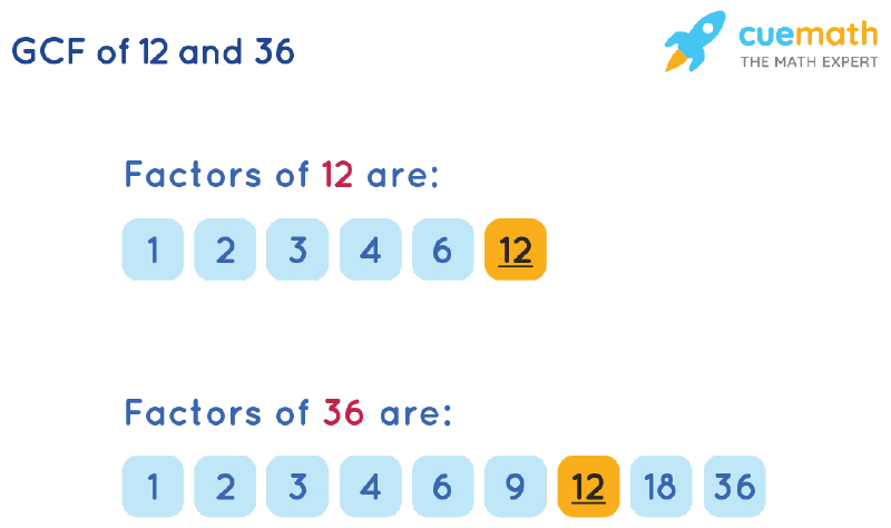 GCF of 12 and 36 by Listing Common Factors