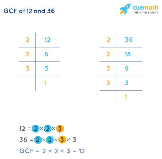 GCF of 12 and 36 by Prime Factorization
