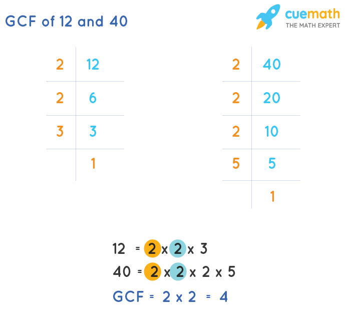GCF of 12 and 40 by Prime Factorization