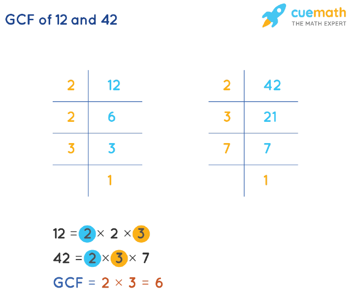 GCF of 12 and 42 by Prime Factorization