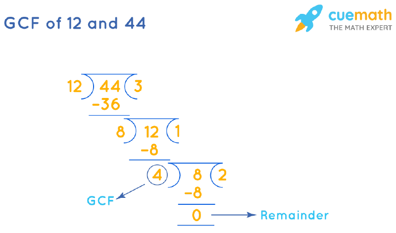 GCF of 12 and 44 by Long Division