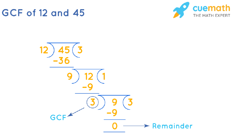 GCF of 12 and 45 by Long Division