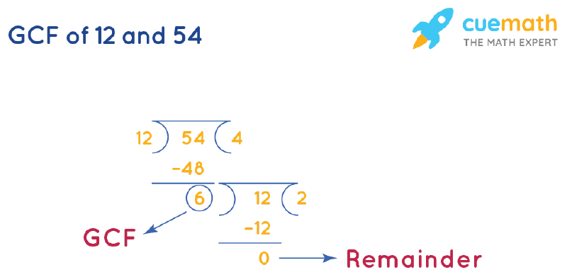 GCF of 12 and 54 by Long Division