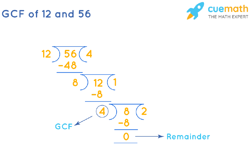 GCF of 12 and 56 by Long Division