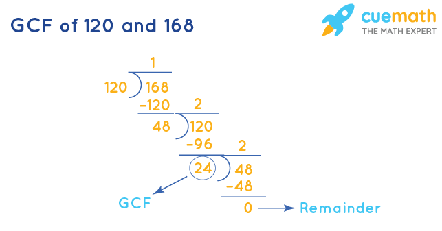 GCF of 120 and 168 by Long Division
