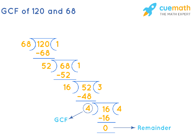GCF of 120 and 68 by Long Division