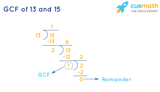 GCF of 13 and 15 by Long Division