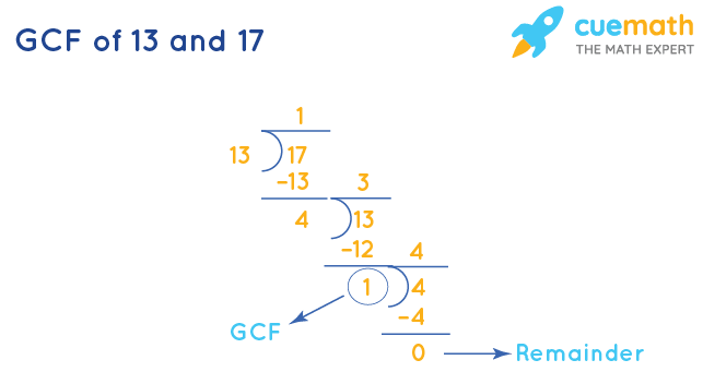 GCF of 13 and 17 by Long Division
