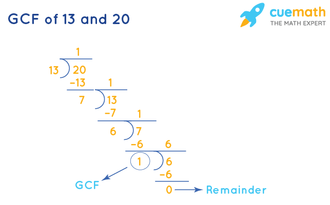 GCF of 13 and 20 by Long Division