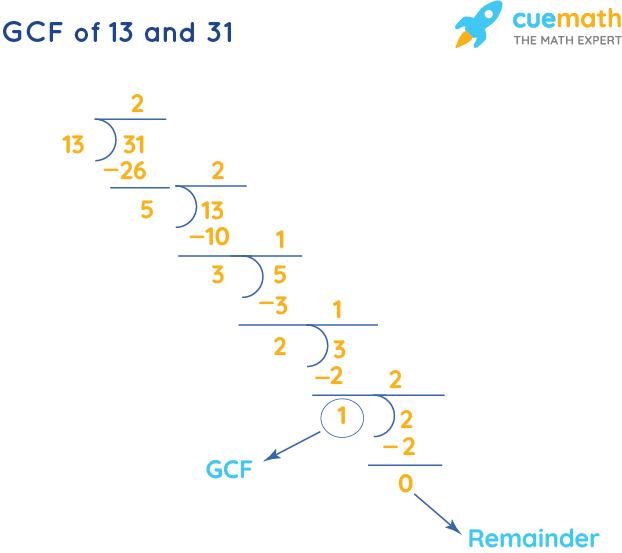 GCF of 13 and 31 by Long Division