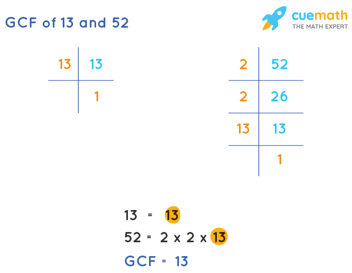 GCF of 13 and 52 by Prime Factorization